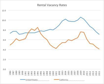 vacancy chart