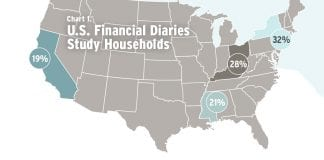 A chart of the United States showing where the U.S. Financial Diaries study occurred - California, Eastern Mississippi, Ohio/Kentucky, and New York City.