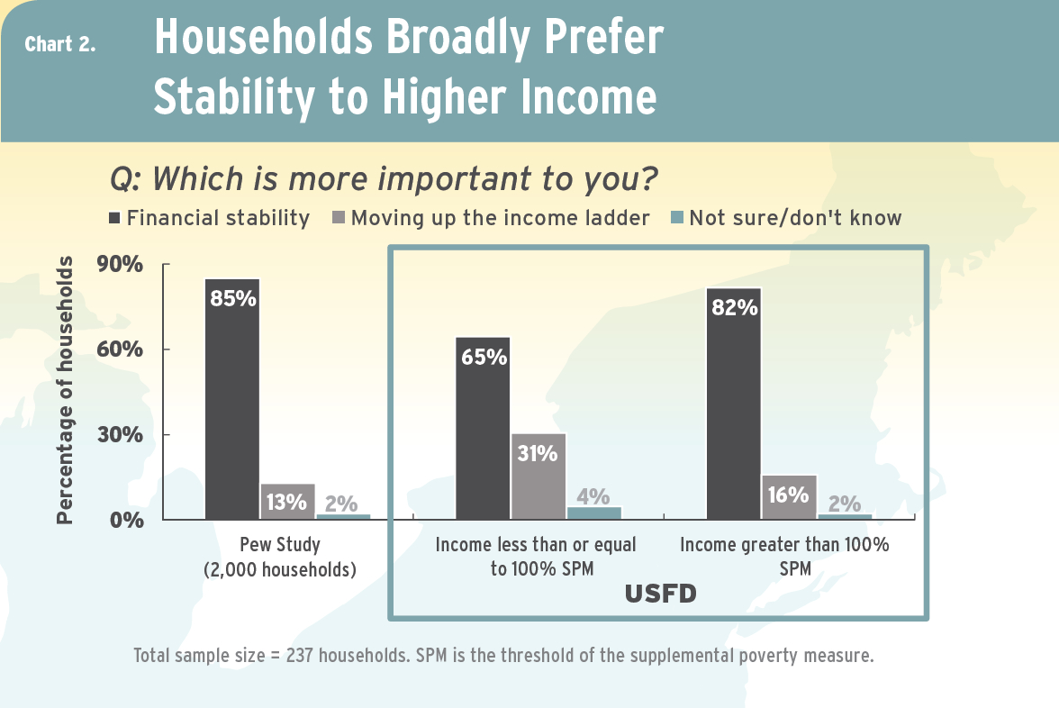 A chart that shows that households in the study prefer stability to a higher income.