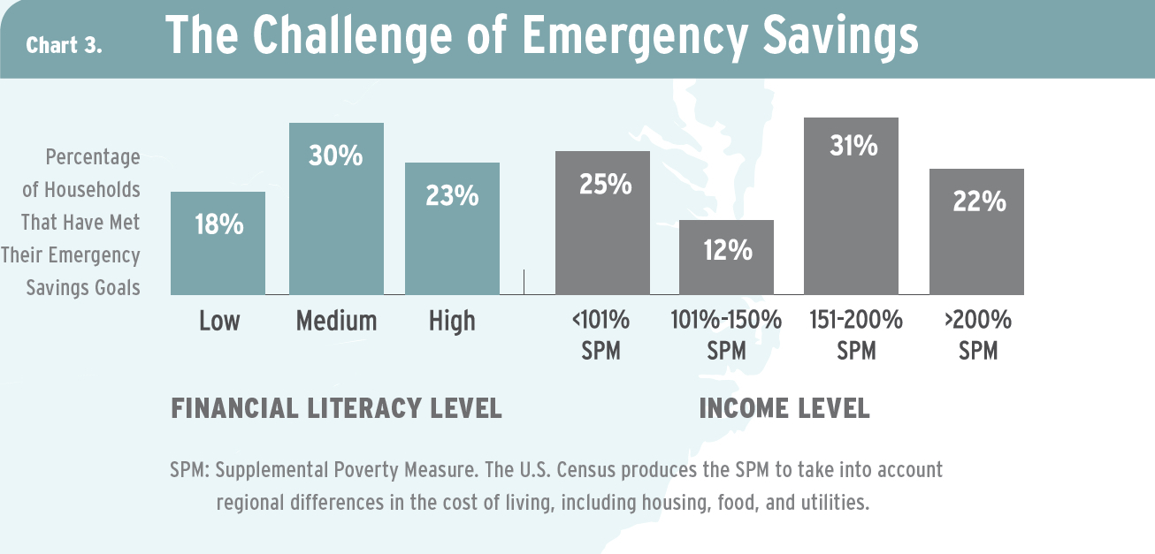 A chart that shows the challenges of emergency savings.