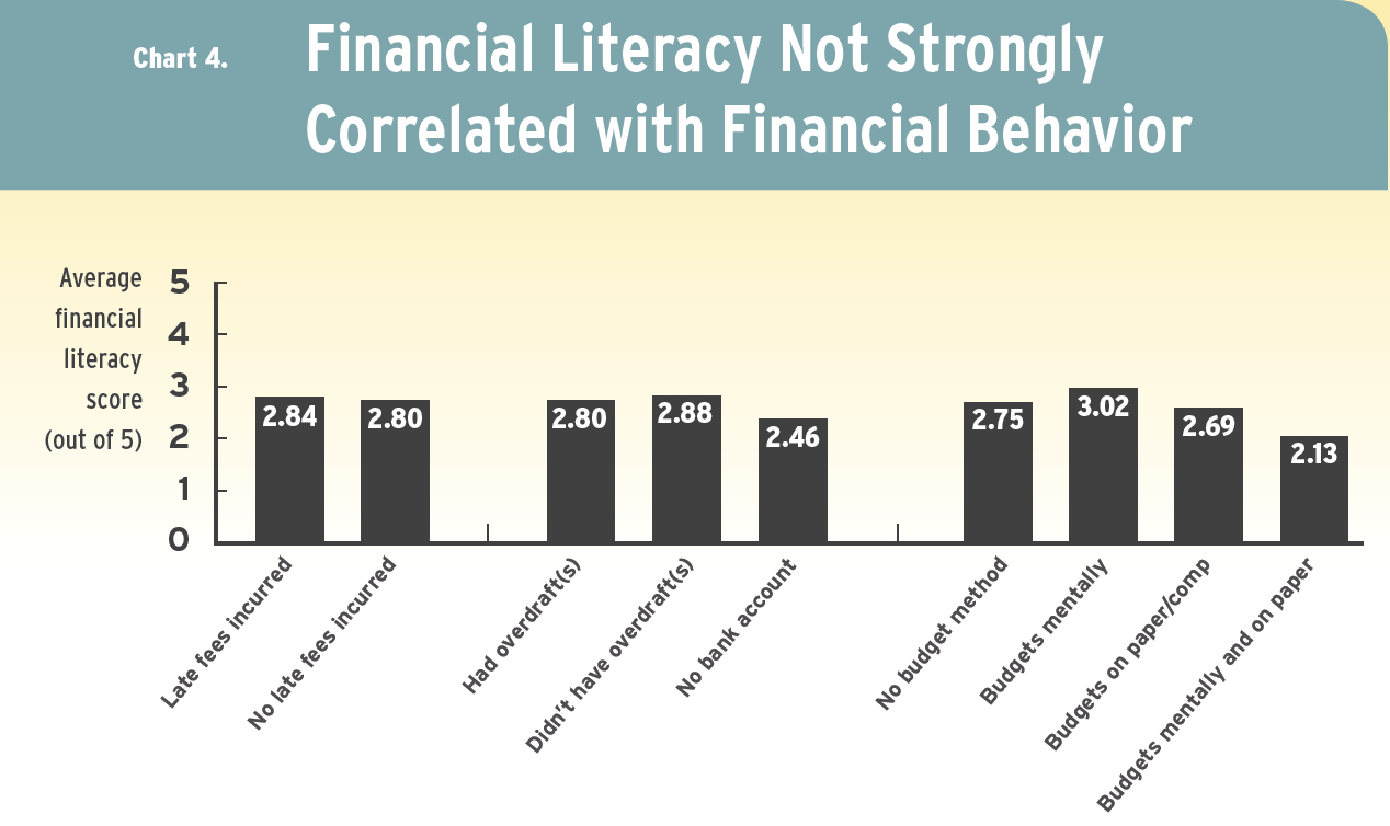 A chart that shows financial literary is not correlated with financial behavior.
