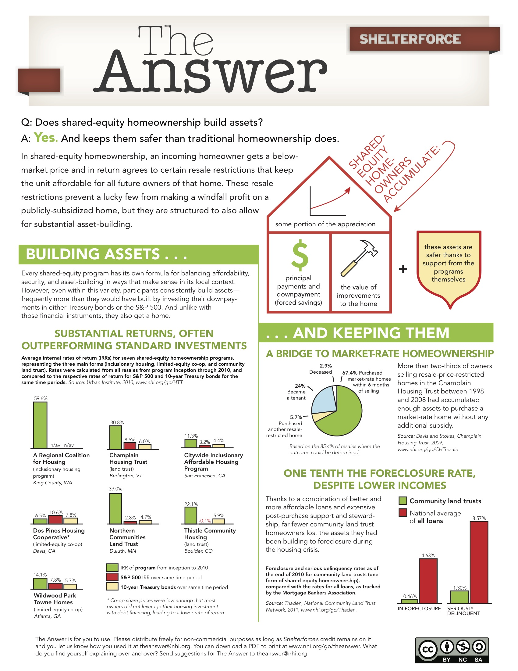 Does shared-equity homeownership build assets? Yes. And keeps them safer than traditional homeownership does. Various graphs and charts follow to back up this assertion. Image links to pdf version.