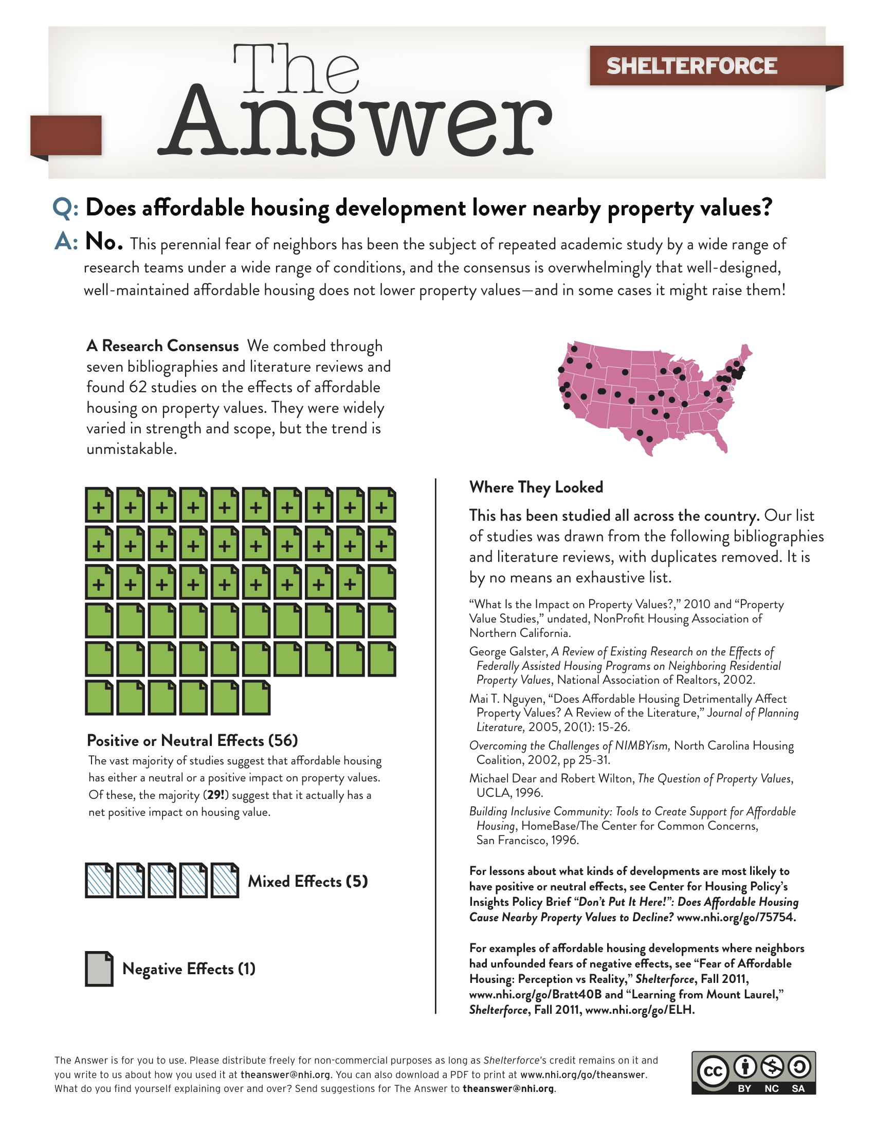 "One-pager starts with ""Does affordable housing lower property values? No!"" Image shows 56 green document icons, 5 striped, and 1 gray to represent research that found positive, mixed, or negative effects and a map of the United States with dots to represent where those studies took place. Includes citations. Image links to pdf version."
