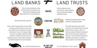 One-pager showing differences between municipal land banks and community land trusts. Image links to pdf version.