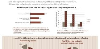 Four charts and graphs illustrate how foreclosure rates are still higher than they were pre-crisis, and how recovery is slower in some neighborhoods. Image links to pdf version.