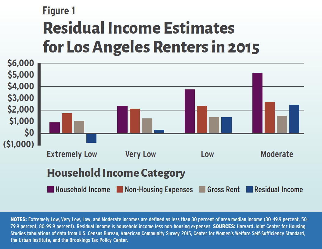 In Los Angeles Among Extremely Low Income Renters Average Incomes Fell Well Short Of The Self Sufficiency Standard Meaning That These Households Needed