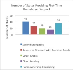 Bar graph of states providing first-time homebuyer support