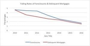 Line graph of foreclosures and delinquent mortgages