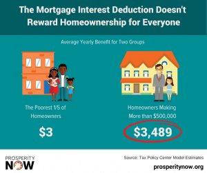 A graphic about the Mortgage Interest Deduction, which shows that the benefit doesn't reward homeownership for everyone.