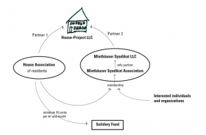There are many different housing models. This is an organization chart of a hybrid dual-ownership housing model that is best exemplified by a German network founded in the 1990s: The Mietshäuser Syndikat.