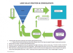 A chart that shows land value creation and consequences. Land speculation creates price bubbles which impair the economy.