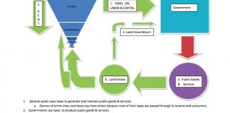 flow chart describing land value