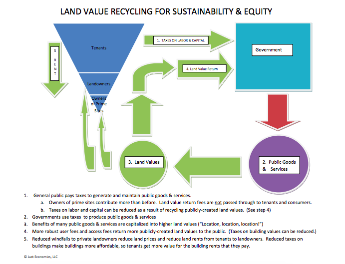 A chart detailing land value recycling for sustainability and equity. Land speculation creates price bubbles which impair the economy.