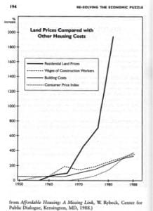 graph of inflation in housing price
