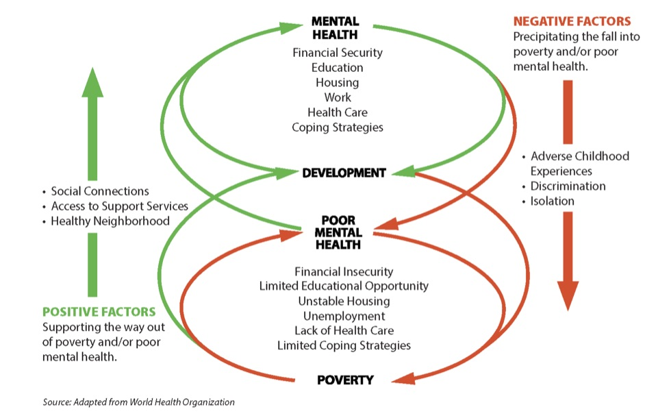 Diagram showing connections between poverty and mental health