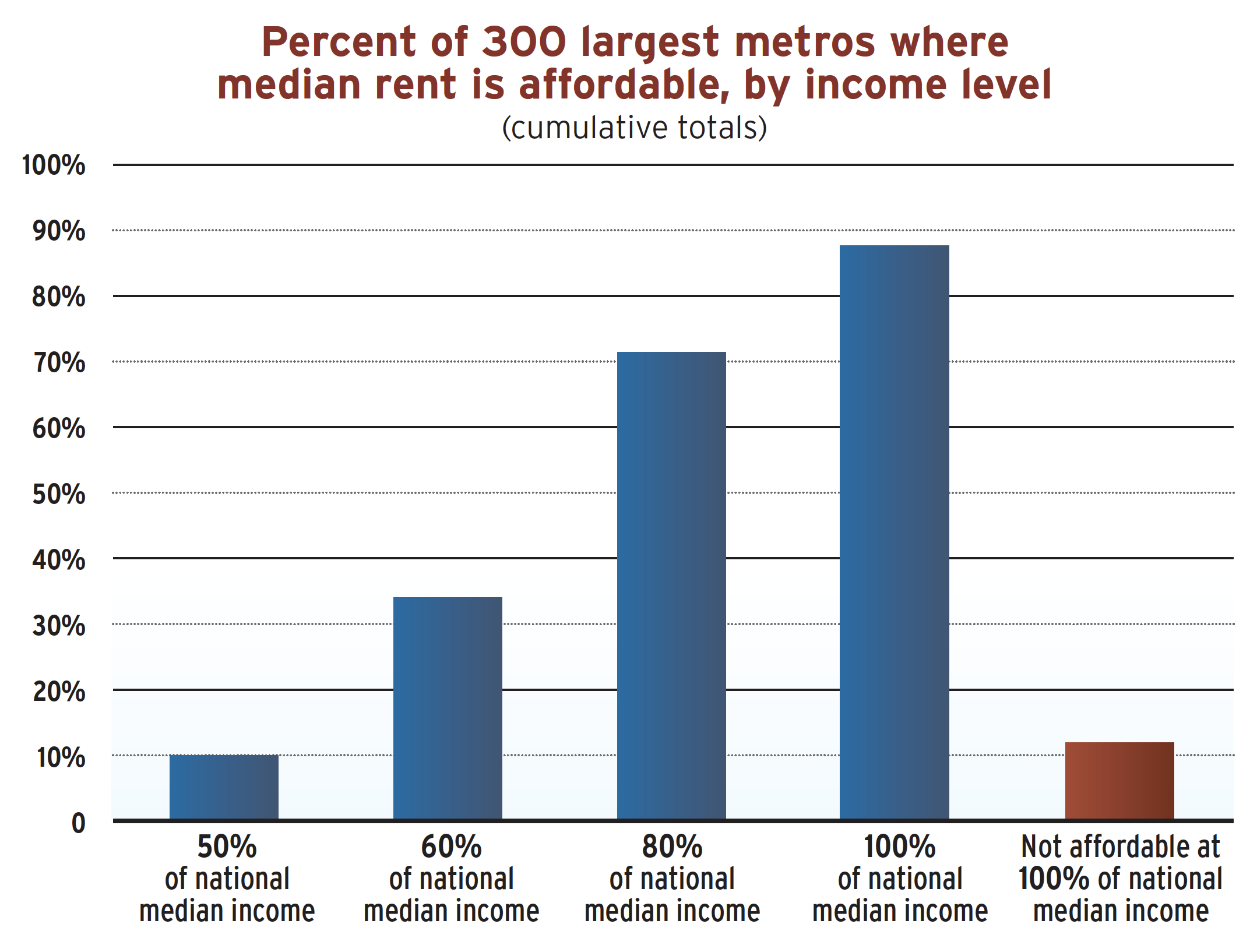 A graphic that shows the precent of 300 largest metros where median rent is affordable.
