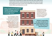 Does Airbnb Cause Rents to Increase? Yes it does. This graphic explains how.