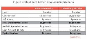 Chart showing difference between white and Black communities in the amount of equity needed to develop a property