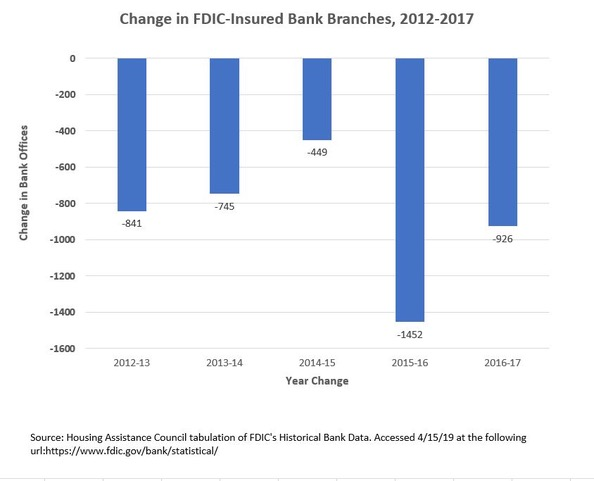 A chart that shows the change in FDIC-insured bank branches from 2012 to 2017. The loss of bank branches hurt underserved rural areas.