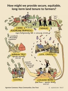 A drawing that shows how the Agrarian Commons model works by helping farmers obtain farmland leases.