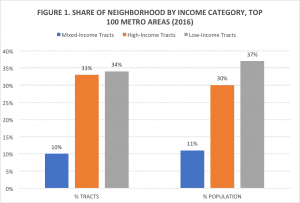 chart-share of neighborhood by income catergory