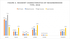 graph of resident characteristics by neighborhood type