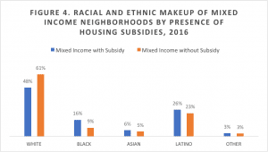 graph of racial and ethnic makeup of mixed income neighborhoods by presence of housing subsidies