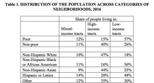 distribution of population across categories of neighborhoods