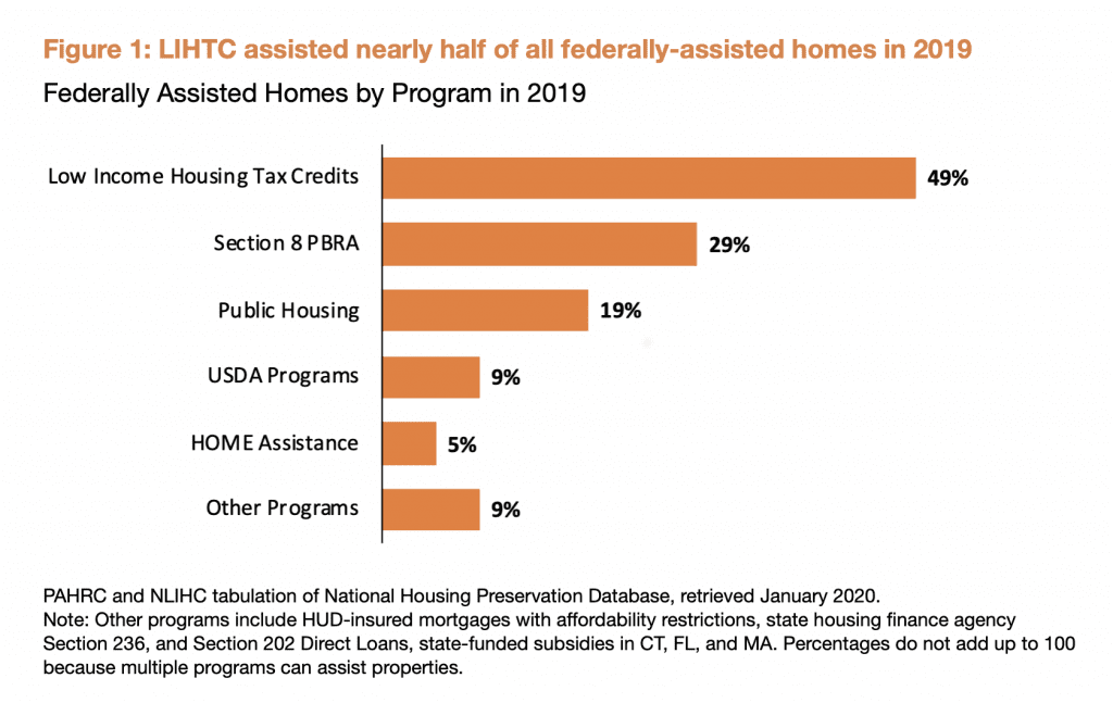 Graph illustrates how LIHTC has assisted nearly half of all federally-assisted homes in 2019